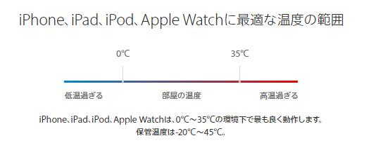 最適な温度