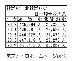 綾瀬駅、北綾瀬駅の1日平均乗降人員