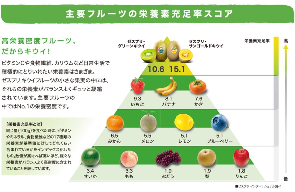 栄養素充足率スコア