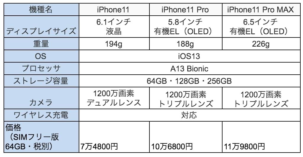 iphone11スペック