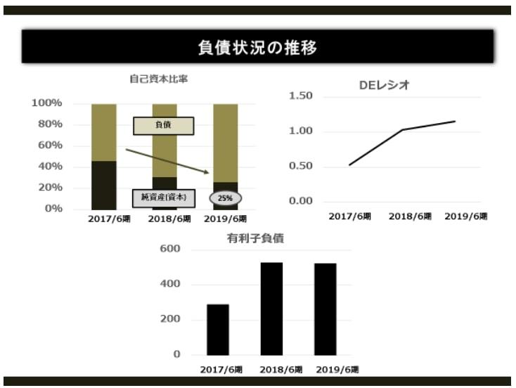 メルカリ・負債状況の推移