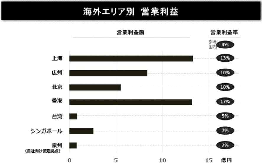 サイゼリヤ、中国各都市の利益率