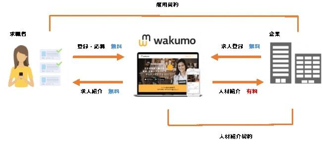 wakumo