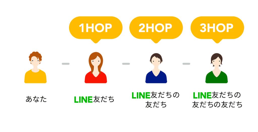 LINE HOP